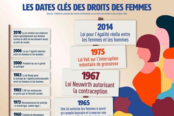 Infographie droits des femmes.